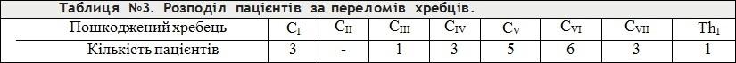 15-tabl_3